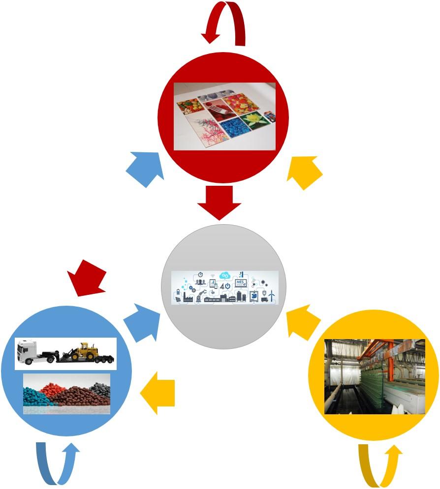 mem4all economía circular